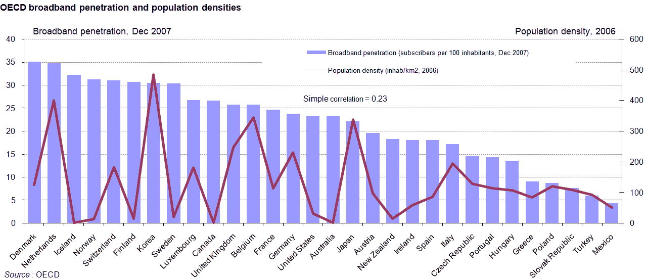 Broadband penetration by state have