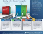 Almost 50% of malware infections are user initiated