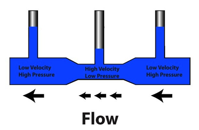 how does driving pressure affect fluid flow The condition of an unaccelerated fluid (steady, uniform velocity) of uniform flow depth requires that bed friction must balance the gravitational driving stress: which is identical for the force balance on a resting block on an inclined plane familiar.
