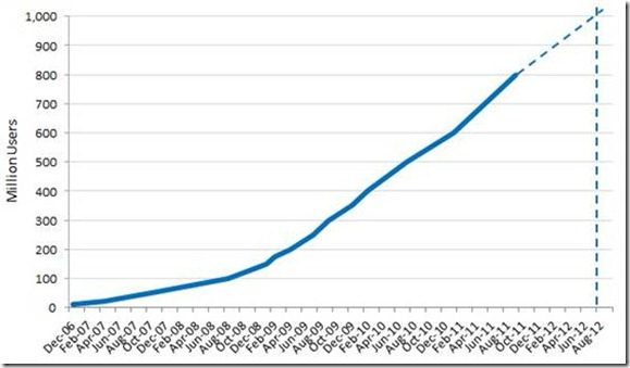 Facebook growth, projected