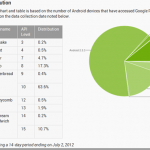Will Jellybean (Android 4.1) fix Google's fragmentation problem?