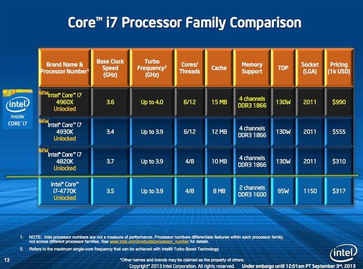 Intel i7 Xtreme range
