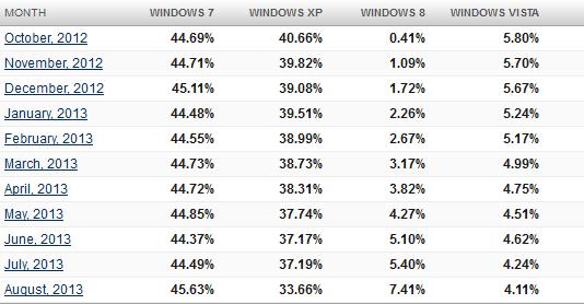 OS market share