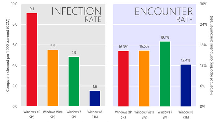 Malware Infection and encounter rates for Windows operating systems during 2Q13