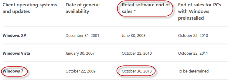 windows 7 end of retail sales
