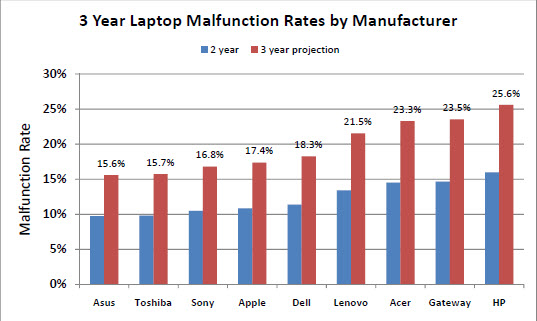 laptop reliability chart