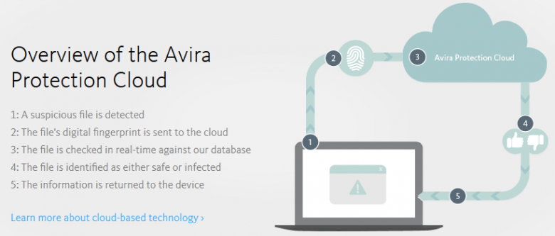 avira cloud technology