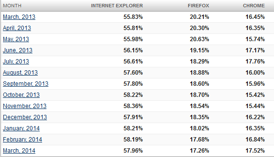 browser market share
