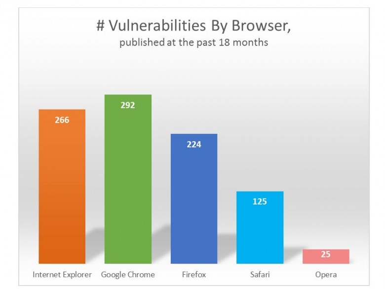 Skybox - Vulnerabilities by browsers