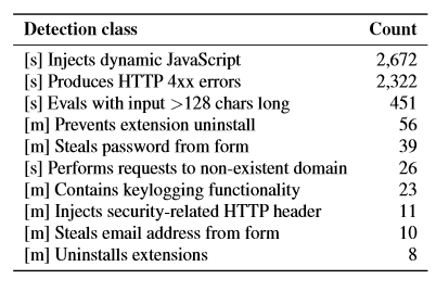 usenix - table of extensions
