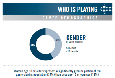 gaming-gender