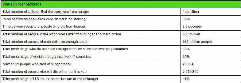 hunger-statistics-image-1