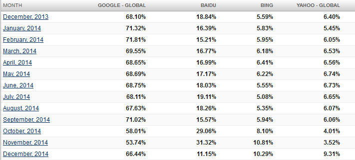 2014 - search engine trend