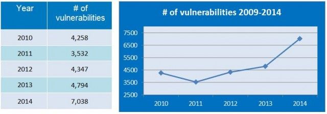 vulnerabilities-09-14