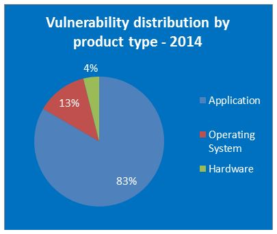 vulnerability-by-product-type