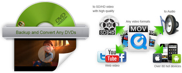 wonderfox dvd video concerter - banner