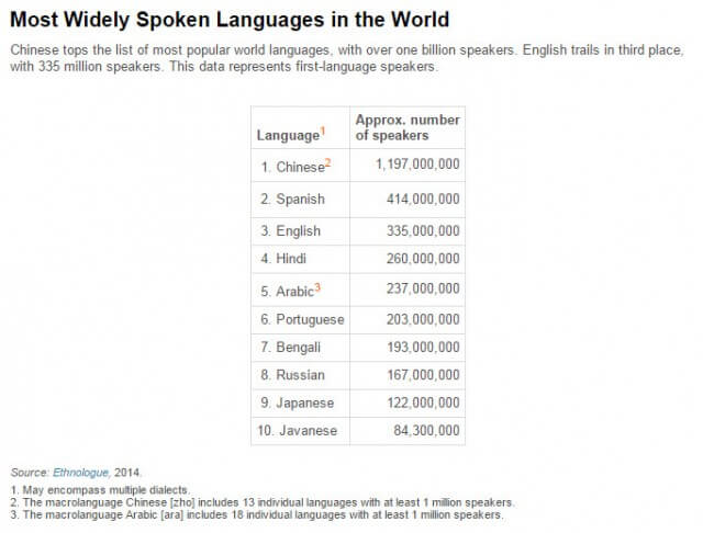 language-worldwide