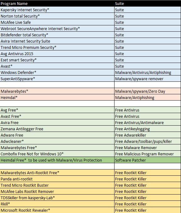 Antivirus Anti-Malware List