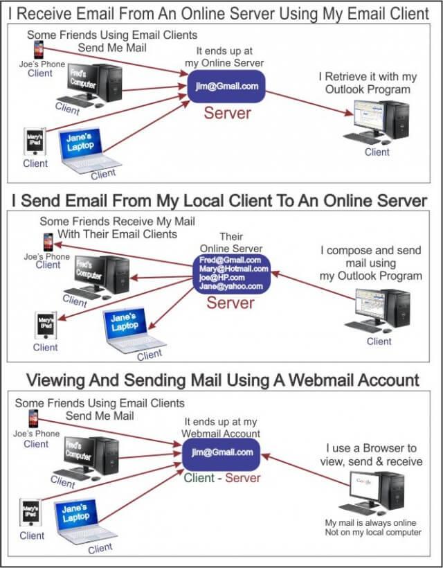 client server relationship