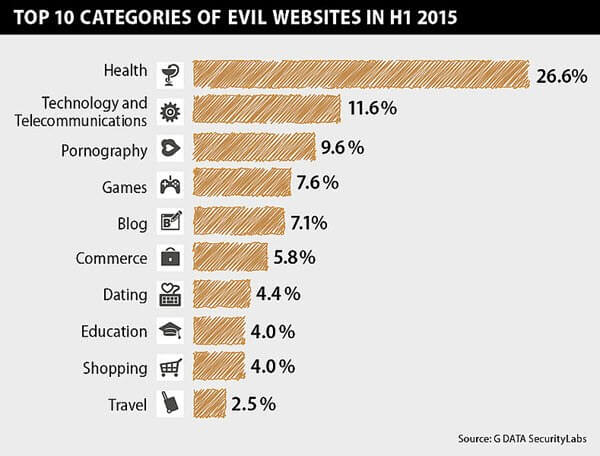 G DATA-malicious websites categories