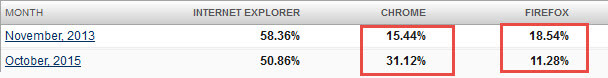 browser market share- 2013-2015