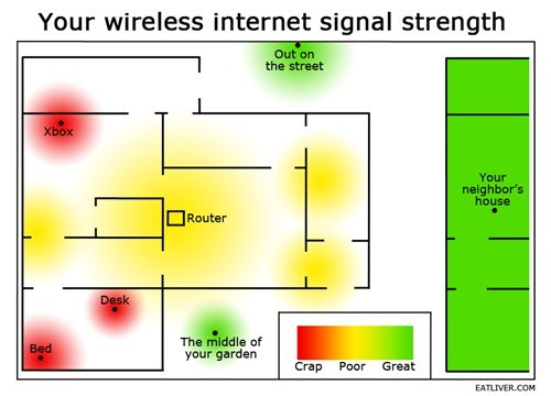 wifisignal strength