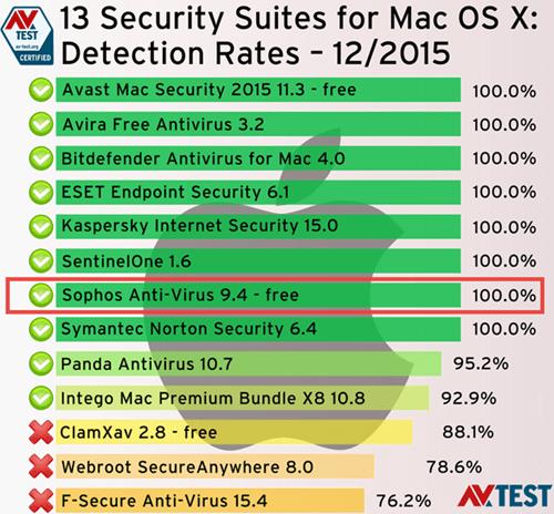 gratis antivirus test mac