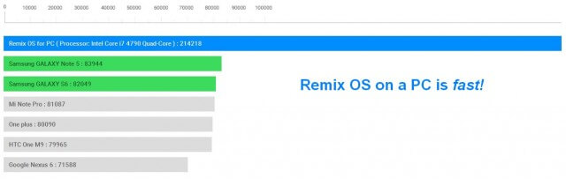 Remix_OS_is_fast_on_a_pc