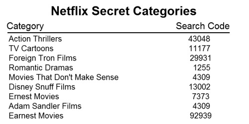 All Active Netflix Promo Codes & Codes - Already redeemed times If you want to stream all your favorite movies and shows for less, you should sign up for a Netflix account. You cannot only stream any Netflix content via your TV or PC, but via your Xbox as well as many other gaming consoles.5/5(1).