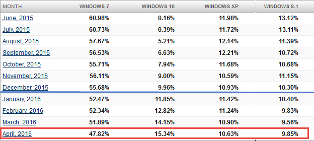 windows os version trend