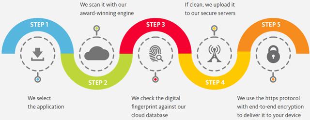 avira safeapps-steps