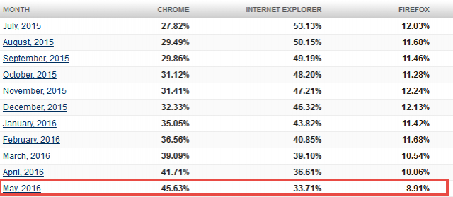 browser share trend-may