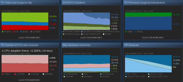 steam-usage-graphs-may-2016