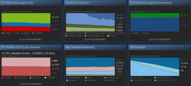 steam-usage-graphs-may-2016