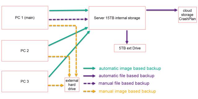 3-2-1 computer backup plan