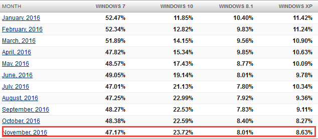 desktop-os-stats-nov