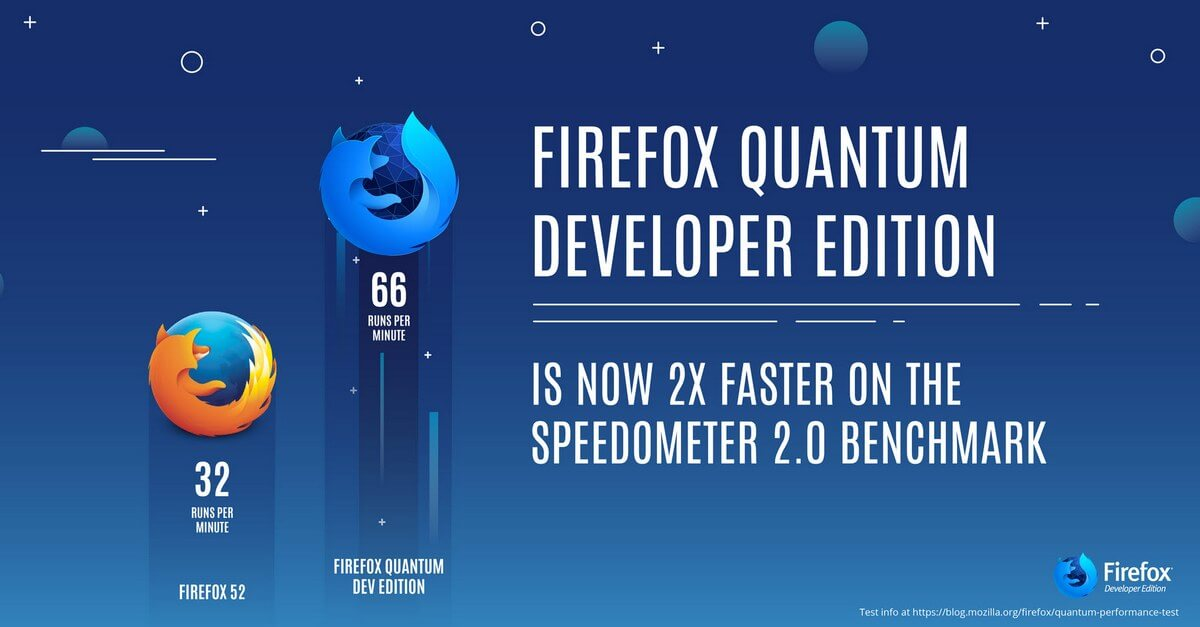 New Firefox Quantum Is Now Twice As Fast | Daves Computer Tips