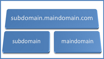 sub-domain-feature-image