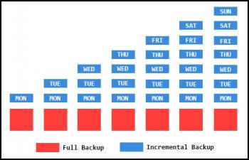 incremental-backups