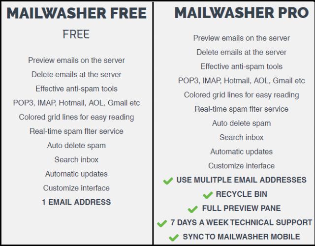 MailWasher Free Versus Pro Features