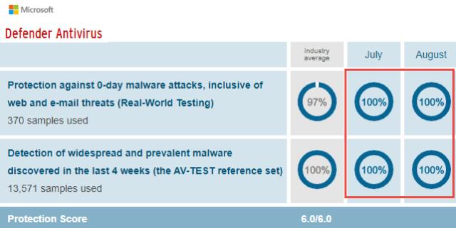 Microsoft Defender AV-Test Protection Score