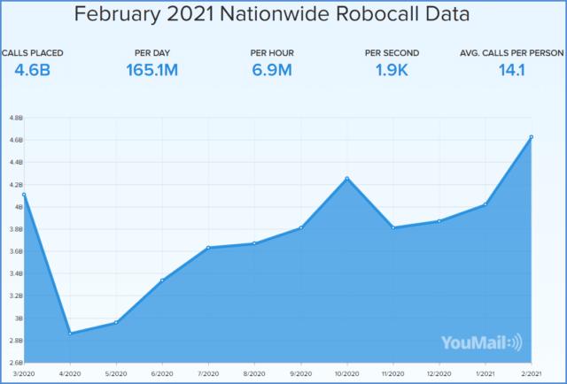 Robocall Data