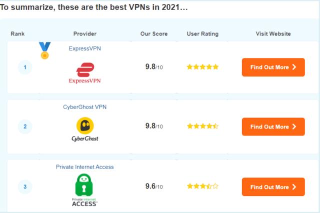 VPNMentor Recommended VPNs